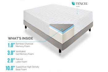 LUCID - Best Mattress For Back Pain