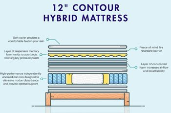 Signature Sleep - Best Memory Foam Mattress