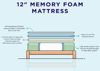 Signature Sleep - Best Memory Foam Mattress for Side Sleepers