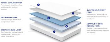 NECTAR MATTRESS - Best Mattress For Back Pain
