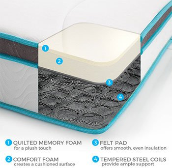 Linenspa 8 - Best Memory Foam Mattress